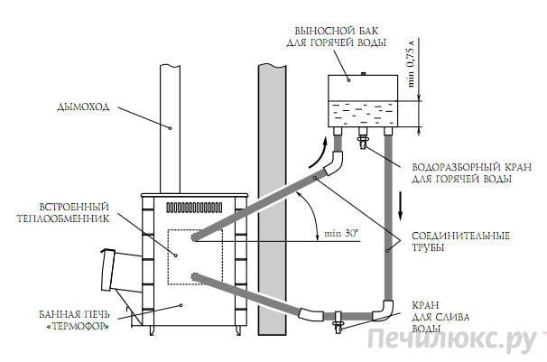 Банная печь ангара 2012 витра с теплообменником инструкция водяной теплообменник в печь